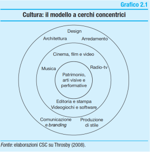 Cultura Modello a centri concentrici